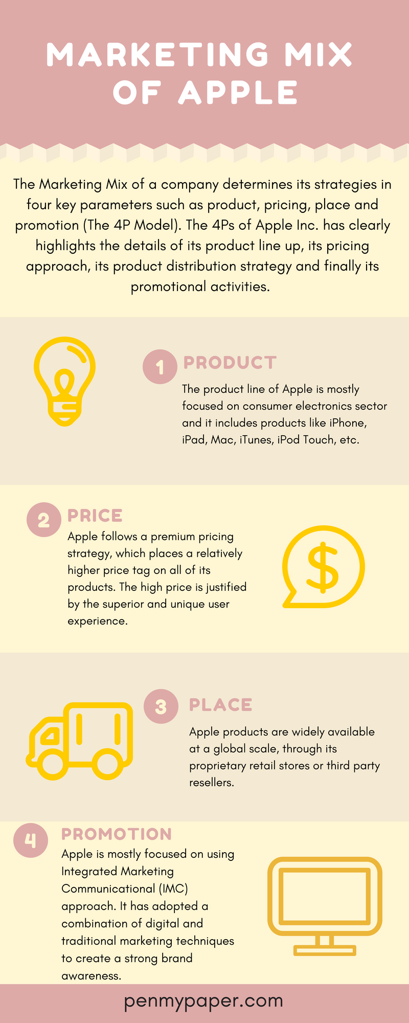 Apples Business Strategy Infographic