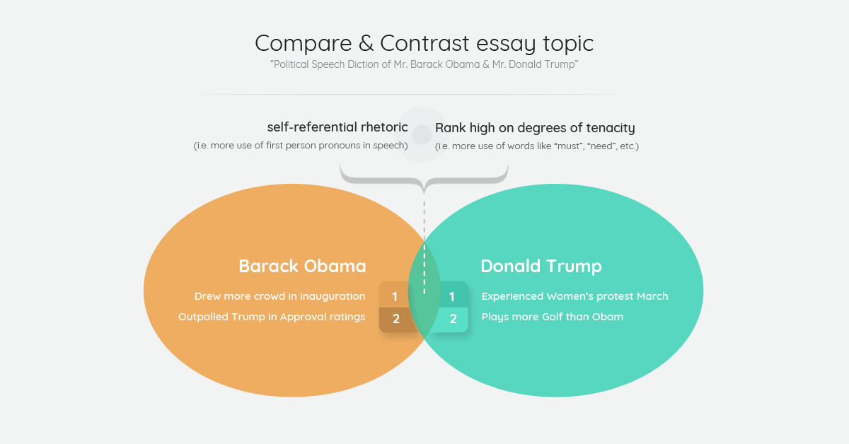 compare & contrast essay topic