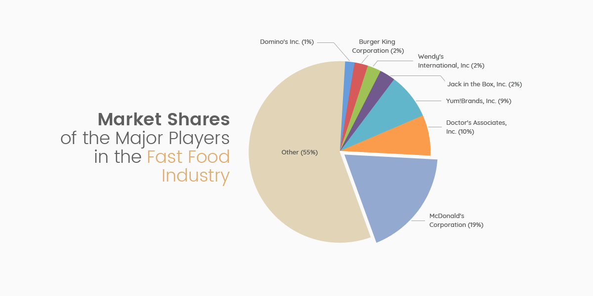 Market Shares of the Major Players in the Fast Food Industry