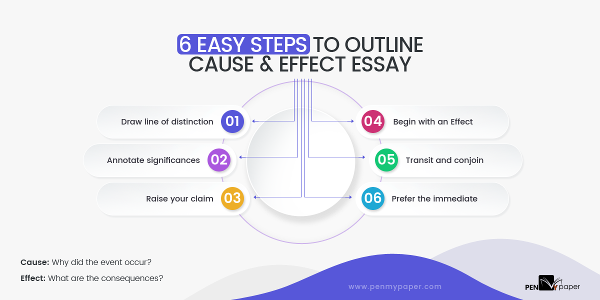 Cause And Effect Essay Template from penmypaper.com